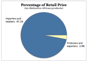 Chart 2: African producer share of retail price (Source: Light Years IP research)